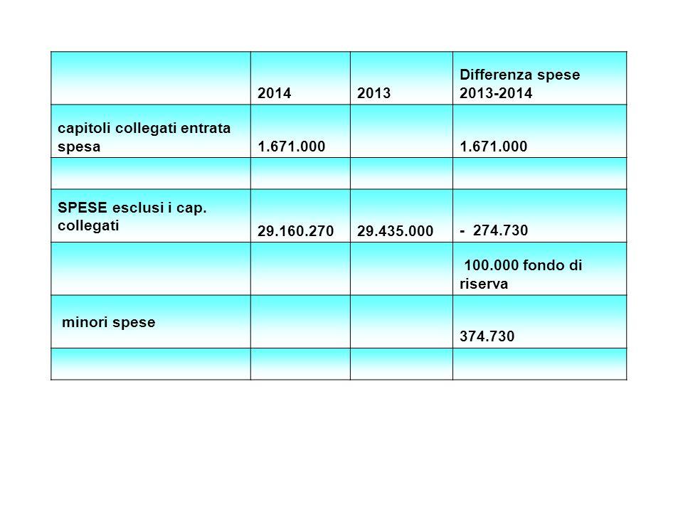 20142013 Differenza spese 2013-2014 capitoli collegati entrata spesa 1.671.000 SPESE esclusi i cap. collegati 29.160.270 29.435.000- 274.730 100.000 f