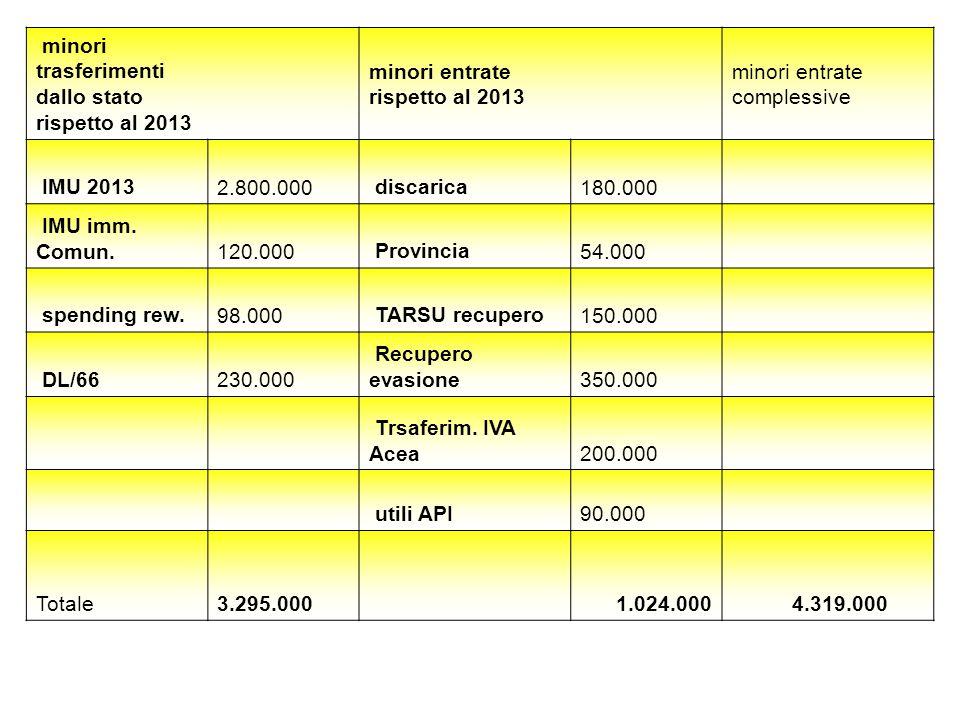 minori trasferimenti dallo stato rispetto al 2013 minori entrate rispetto al 2013 minori entrate complessive IMU 2013 2.800.000 discarica 180.000 IMU