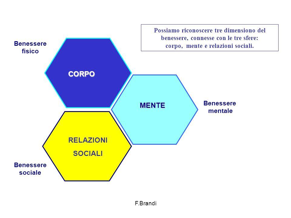 F.Brandi Benessere fisico Benessere mentale Benessere sociale Possiamo riconoscere tre dimensiono del benessere, connesse con le tre sfere: corpo, mente e relazioni sociali.