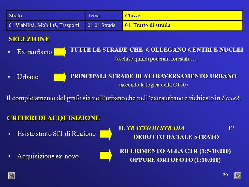 20 StratoTemaClasse 01 Viabilità, Mobilità, Trasporti 01.01 Strade 01 Tratto di strada CRITERI DI ACQUISIZIONE Esiste strato SIT di Regione Esiste strato SIT di Regione IL TRATTO DI STRADA E' DEDOTTO DA TALE STRATO Acquisizione ex-novo Acquisizione ex-novo RIFERIMENTO ALLA CTR (1:5/10.000) OPPURE ORTOFOTO (1:10.000) SELEZIONE Extraurbano Extraurbano TUTTE LE STRADE CHE COLLEGANO CENTRI E NUCLEI (escluse quindi poderali, forestali….) Urbano Urbano PRINCIPALI STRADE DI ATTRAVERSAMENTO URBANO (secondo la logica della CT50) Il completamento del grafo sia nell'urbano che nell'extraurbano è richiesto in Fase2.