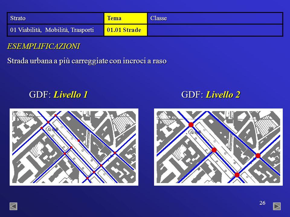 26 StratoTemaClasse 01 Viabilità, Mobilità, Trasporti 01.01 Strade GDF: Livello 2 GDF: Livello 1 Strada urbana a più carreggiate con incroci a raso ESEMPLIFICAZIONI