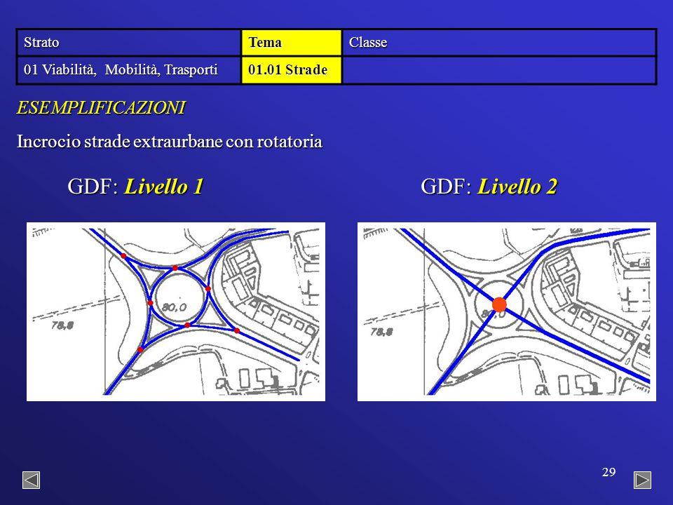 29 StratoTemaClasse 01 Viabilità, Mobilità, Trasporti 01.01 Strade GDF: Livello 2 GDF: Livello 1 Incrocio strade extraurbane con rotatoria ESEMPLIFICAZIONI