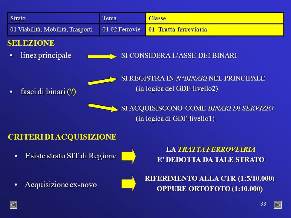 33 StratoTemaClasse 01 Viabilità, Mobilità, Trasporti 01.02 Ferrovie 01 Tratta ferroviaria CRITERI DI ACQUISIZIONE Esiste strato SIT di Regione Esiste strato SIT di Regione LA TRATTA FERROVIARIA E' DEDOTTA DA TALE STRATO Acquisizione ex-novo Acquisizione ex-novo RIFERIMENTO ALLA CTR (1:5/10.000) OPPURE ORTOFOTO (1:10.000) SELEZIONE linea principale linea principale SI CONSIDERA L'ASSE DEI BINARI fasci di binari ( ) fasci di binari ( ) SI REGISTRA IN N°BINARI NEL PRINCIPALE (in logica del GDF-livello2) SI ACQUISISCONO COME BINARI DI SERVIZIO (in logica di GDF-livello1)