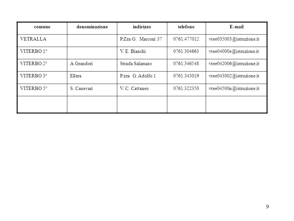 10 Istituti Comprensivi comunedenominazioneindirizzotelefonoE-mail BAGNOREGIOS.