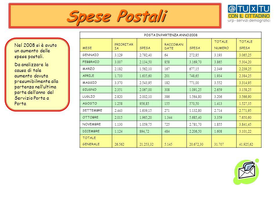 Spese Postali Nel 2008 si è avutoun aumento dellespese postali.Da analizzare lacausa di taleaumento dovutapresumibilmente allapartenza nell'ultimapart