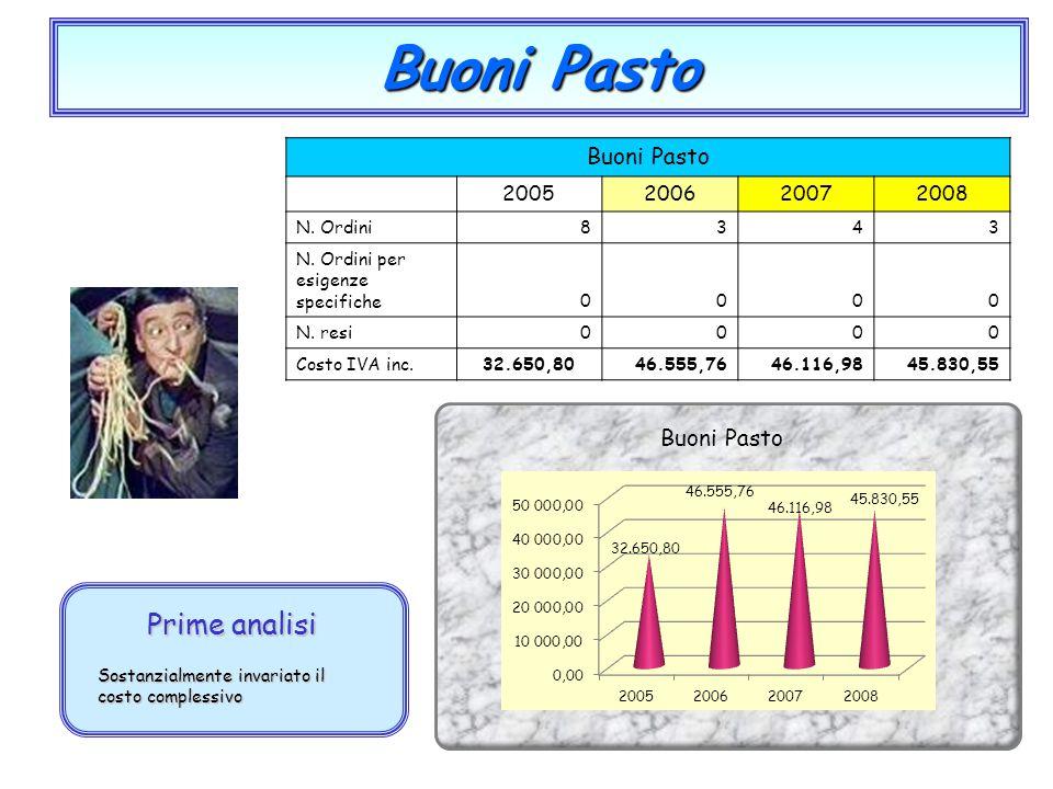 Buoni Pasto Prime analisi Sostanzialmente invariato il costo complessivo Buoni Pasto 2005200620072008 N. Ordini8343 N. Ordini per esigenze specifiche0