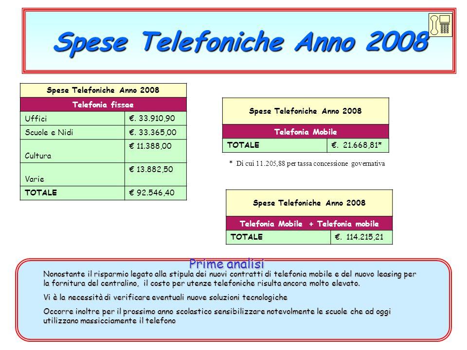 Spese Telefoniche Anno 2008 Telefonia fissae Uffici€. 33.910,90 Scuole e Nidi€. 33.365,00 Cultura € 11.388,00 Varie € 13.882,50 TOTALE€ 92.546,40 Prim