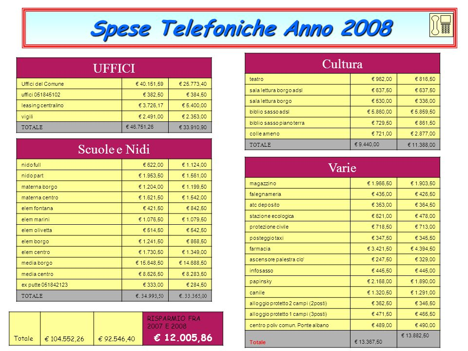 Spese Telefoniche Anno 2008 Varie magazzino € 1.966,50 € 1.903,50 falegnameria € 435,00 € 426,50 atc deposito € 353,00 € 364,50 stazione ecologica € 6