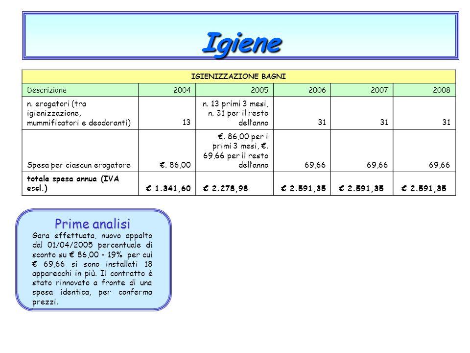 Gara effettuata, nuovo appalto dal 01/04/2005 percentuale di sconto su € 86,00 - 19% per cui € 69,66 si sono installati 18 apparecchi in più. Il contr