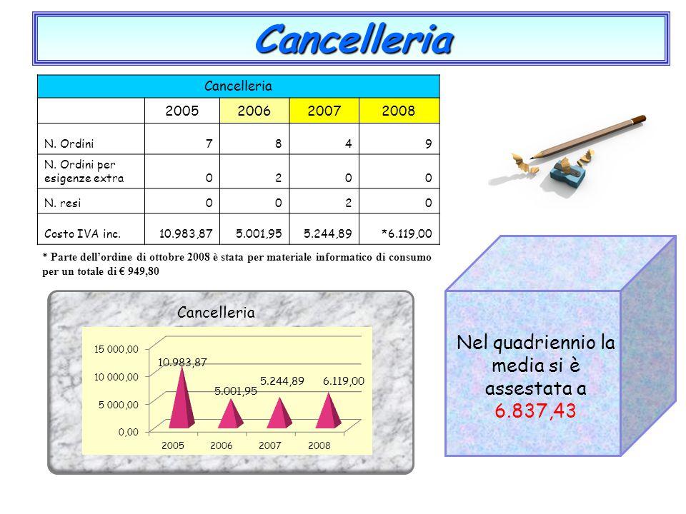 Cancelleria Cancelleria 2005200620072008 N. Ordini7849 N. Ordini per esigenze extra0200 N. resi0020 Costo IVA inc.10.983,875.001,955.244,89*6.119,00 C