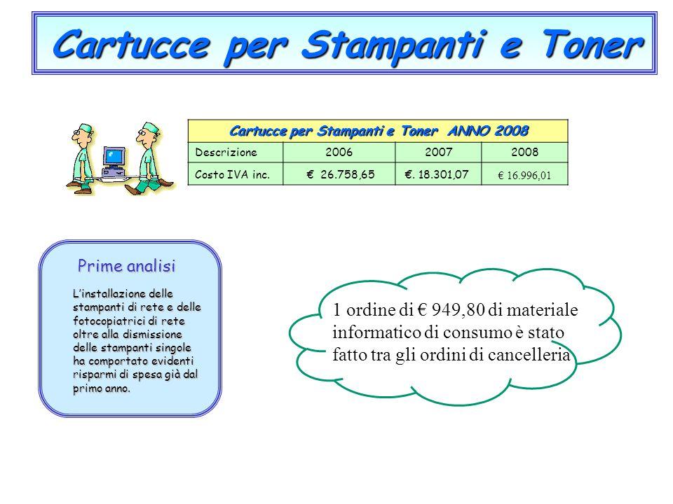 Cartucce per Stampanti e Toner Cartucce per Stampanti e Toner ANNO 2008 Descrizione200620072008 Costo IVA inc. € 26.758,65€. 18.301,07 € 16.996,01 Pri
