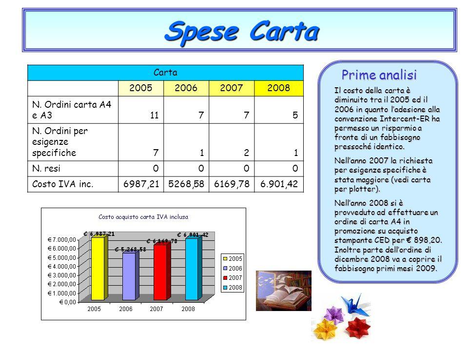 Spese Carta Prime analisi Il costo della carta è diminuito tra il 2005 ed il 2006 in quanto l'adesione alla convenzione Intercent-ER ha permesso un ri