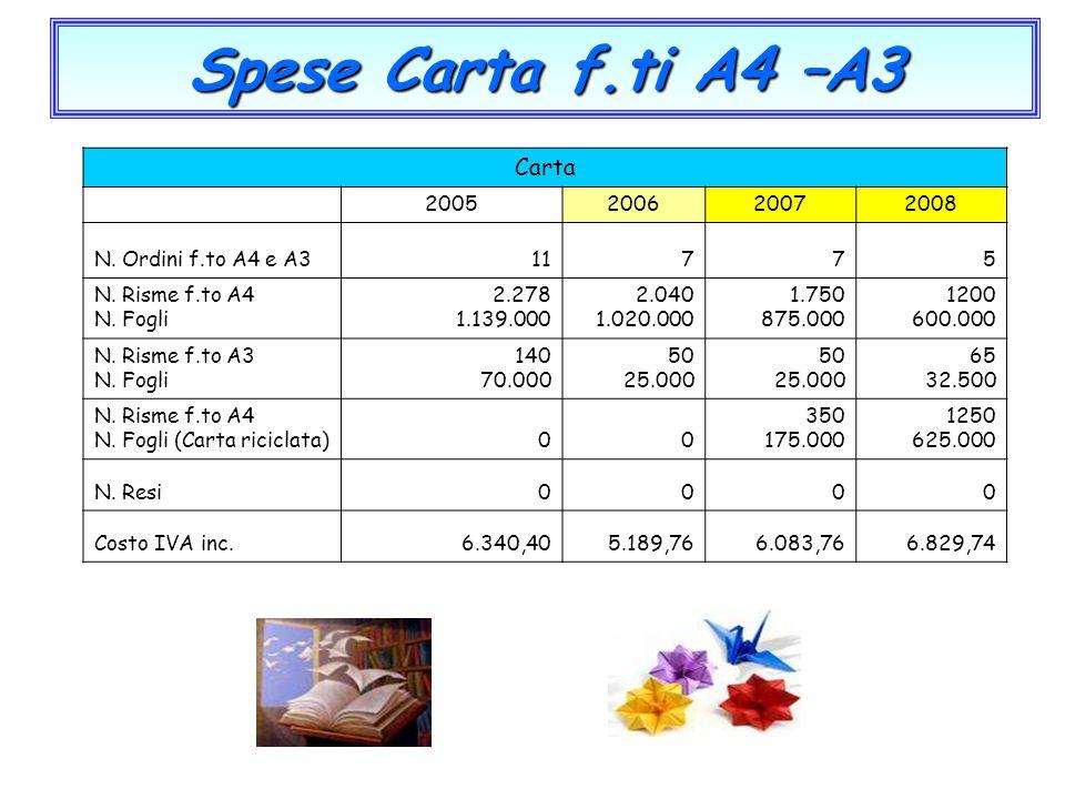 Spese Carta f.ti A4 –A3 Carta 2005200620072008 N. Ordini f.to A4 e A311775 N. Risme f.to A4 N. Fogli 2.278 1.139.000 2.040 1.020.000 1.750 875.000 120