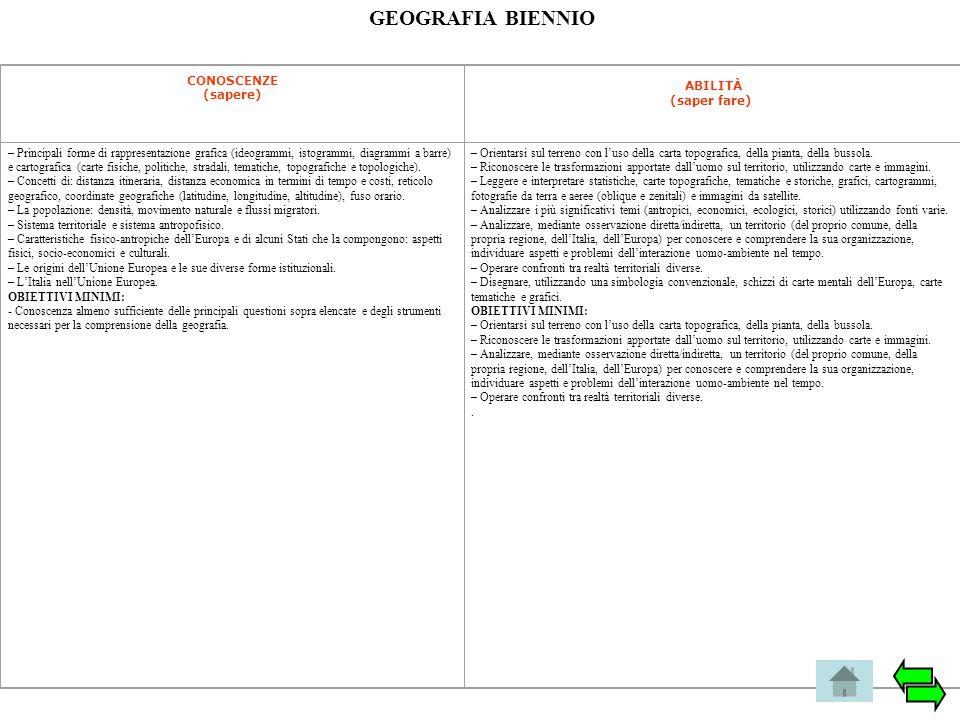 GEOGRAFIA BIENNIO CONOSCENZE (sapere) ABILITÀ (saper fare) – Principali forme di rappresentazione grafica (ideogrammi, istogrammi, diagrammi a barre)