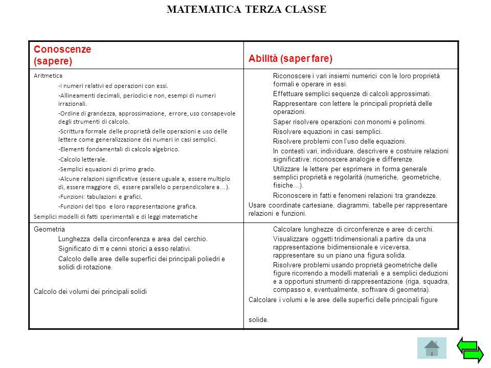 MATEMATICA TERZA CLASSE Conoscenze (sapere) Abilità (saper fare) Aritmetica -I numeri relativi ed operazioni con essi. -Allineamenti decimali, periodi