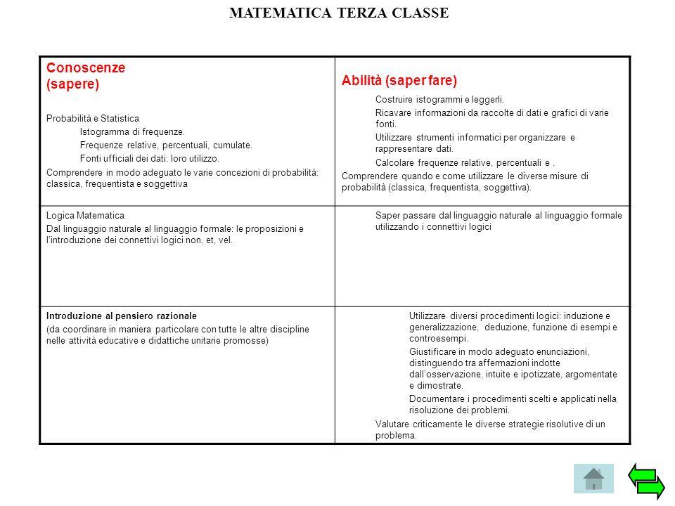 MATEMATICA TERZA CLASSE Conoscenze (sapere) Probabilità e Statistica Istogramma di frequenze. Frequenze relative, percentuali, cumulate. Fonti ufficia