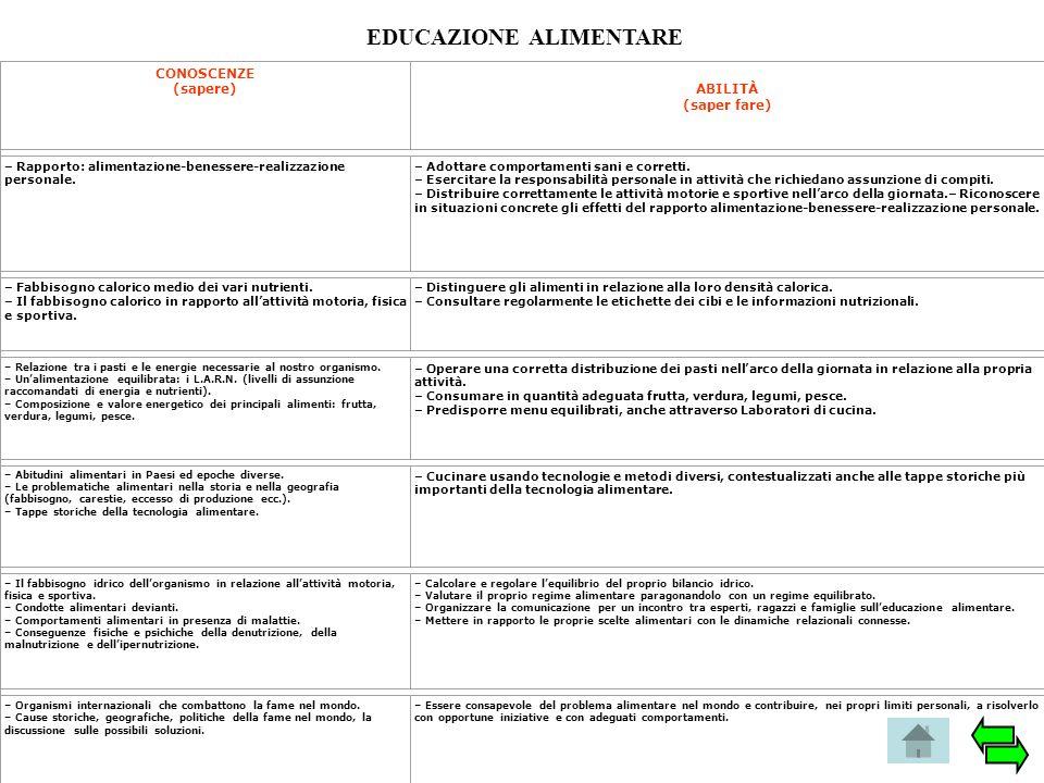 EDUCAZIONE ALIMENTARE CONOSCENZE (sapere) ABILITÀ (saper fare) – Rapporto: alimentazione-benessere-realizzazione personale. – Adottare comportamenti s