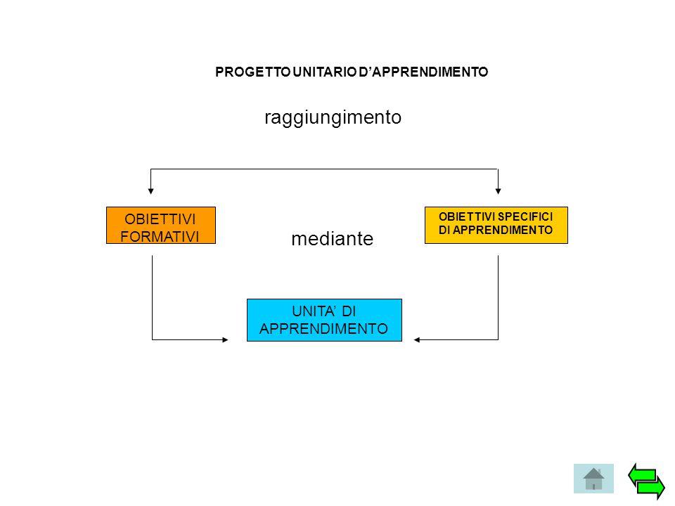 OBIETTIVI FORMATIVI OBIETTIVI SPECIFICI DI APPRENDIMENTO UNITA' DI APPRENDIMENTO raggiungimento mediante PROGETTO UNITARIO D'APPRENDIMENTO