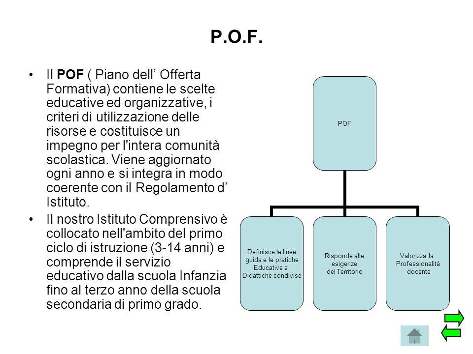 P.O.F. Il POF ( Piano dell' Offerta Formativa) contiene le scelte educative ed organizzative, i criteri di utilizzazione delle risorse e costituisce u