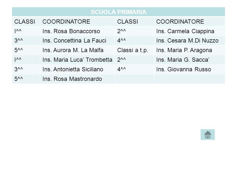 SCUOLA PRIMARIA CLASSICOORDINATORECLASSICOORDINATORE I^^Ins. Rosa Bonaccorso2^^Ins. Carmela Ciappina 3^^Ins. Concettina La Fauci4^^Ins. Cesara M.Di Nu