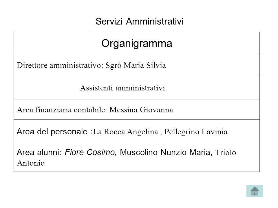 Servizi Amministrativi Organigramma Direttore amministrativo: Sgrò Maria Silvia Assistenti amministrativi Area finanziaria contabile: Messina Giovanna