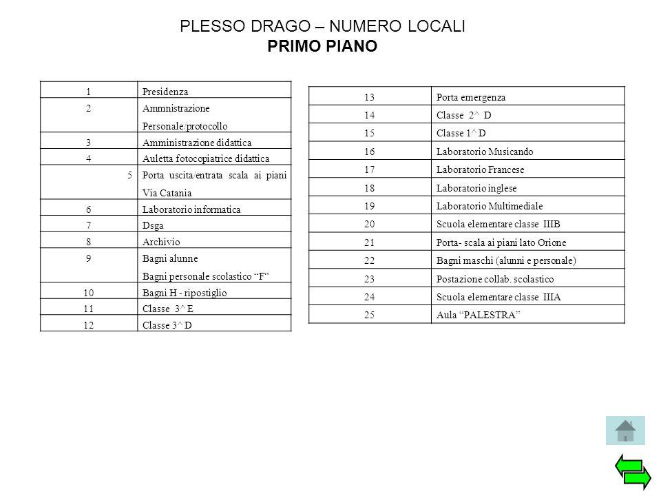 PLESSO DRAGO – NUMERO LOCALI PRIMO PIANO 1Presidenza 2 Ammnistrazione Personale/protocollo 3Amministrazione didattica 4Auletta fotocopiatrice didattic