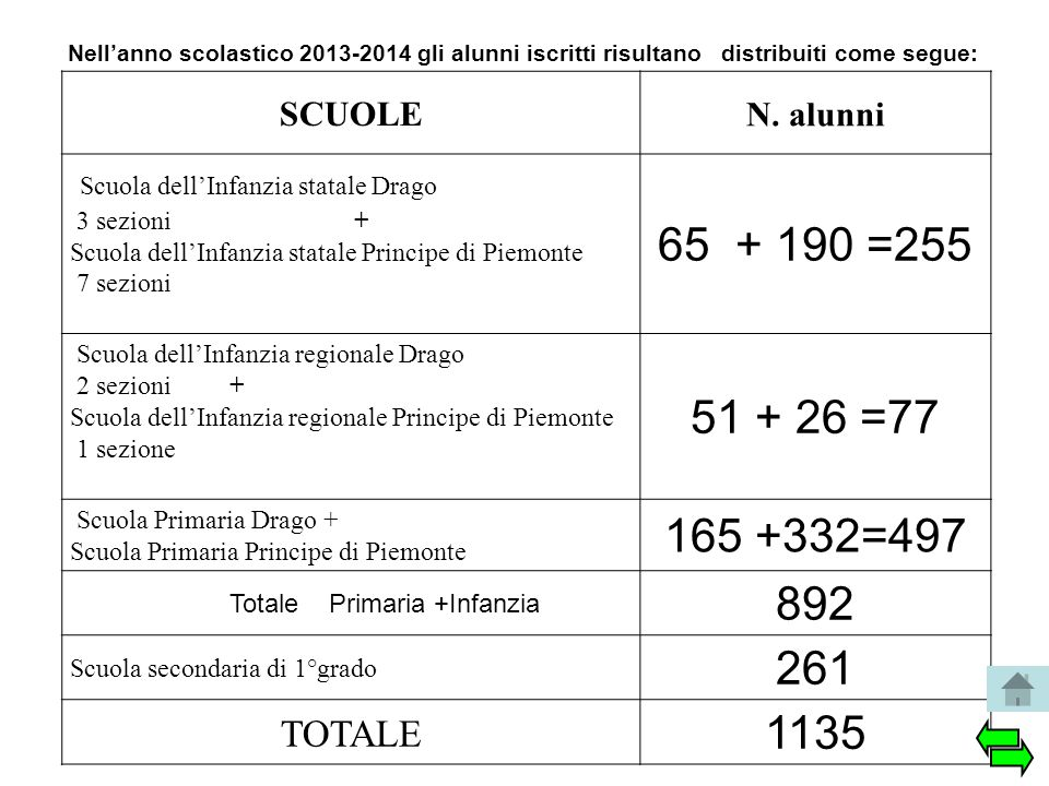 SCUOLE N. alunni Scuola dell'Infanzia statale Drago 3 sezioni + Scuola dell'Infanzia statale Principe di Piemonte 7 sezioni 65 + 190 =255 Scuola dell'