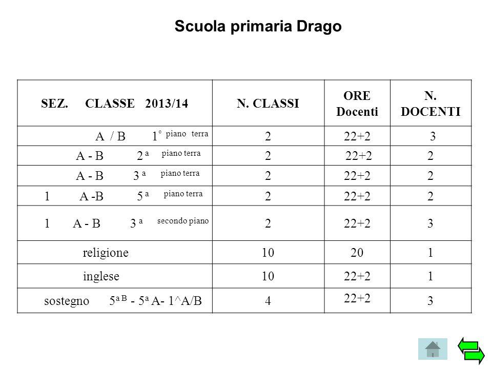 Scuola primaria Drago SEZ. CLASSE 2013/14N. CLASSI ORE Docenti N. DOCENTI A / B 1 ° piano terra 222+2 3 A - B 2 a piano terra 2 22+22 A - B 3 a piano