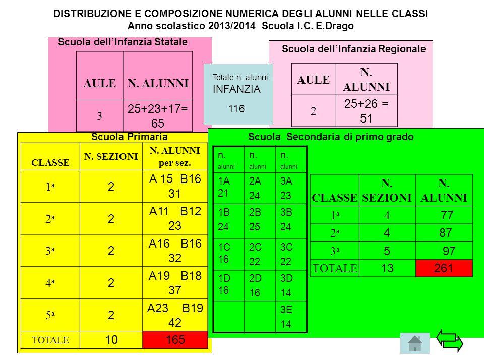 DISTRIBUZIONE E COMPOSIZIONE NUMERICA DEGLI ALUNNI NELLE CLASSI Anno scolastico 2013/2014 Scuola I.C. E.Drago AULEN. ALUNNI 3 25+23+17= 65 Scuola dell