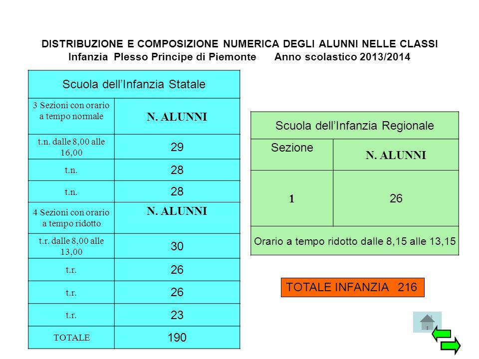DISTRIBUZIONE E COMPOSIZIONE NUMERICA DEGLI ALUNNI NELLE CLASSI Infanzia Plesso Principe di Piemonte Anno scolastico 2013/2014 Scuola dell'Infanzia St