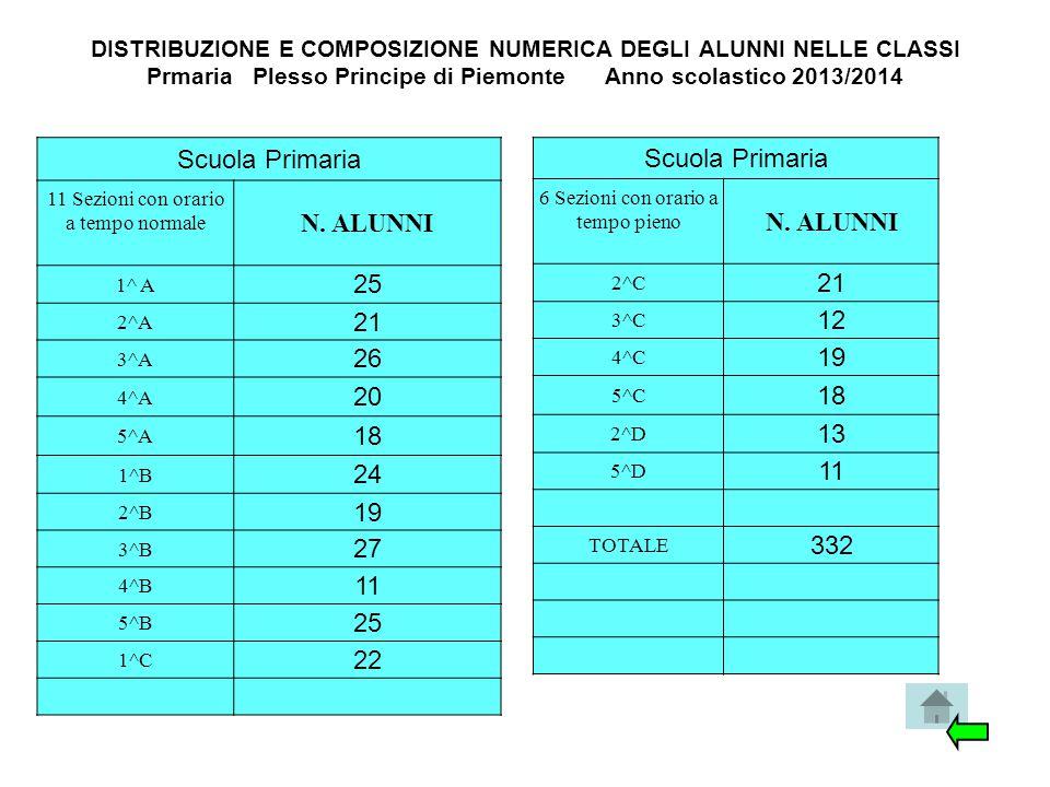 DISTRIBUZIONE E COMPOSIZIONE NUMERICA DEGLI ALUNNI NELLE CLASSI Prmaria Plesso Principe di Piemonte Anno scolastico 2013/2014 Scuola Primaria 11 Sezio