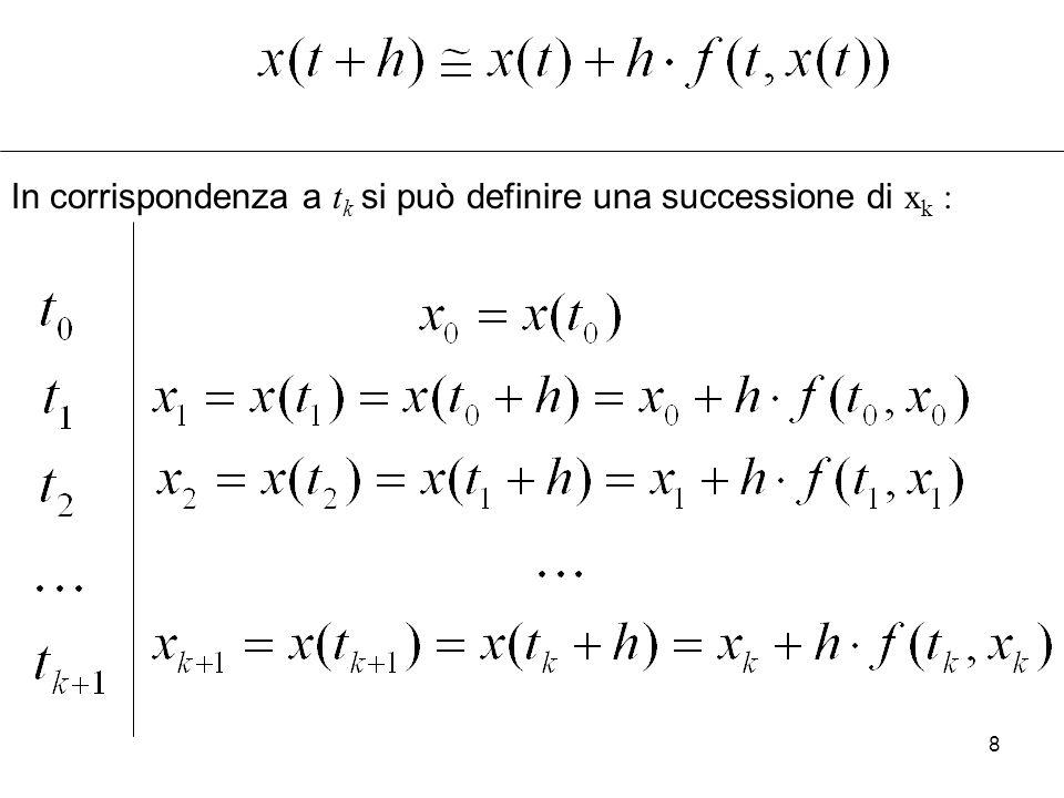 9 Interpretazione del metodo di Eulero: il punto successivo è ottenuto dal precedente spostandosi con pendenza fissata per un intervallo di ampiezza h