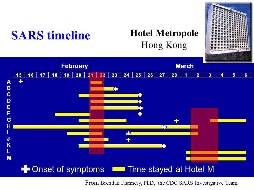 SARS timeline ABCDEFGHIJKLMABCDEFGHIJKLM Onset of symptomsTime stayed at Hotel M FebruaryMarch Hotel Metropole Hong Kong From Brendan Flannery, PhD, t