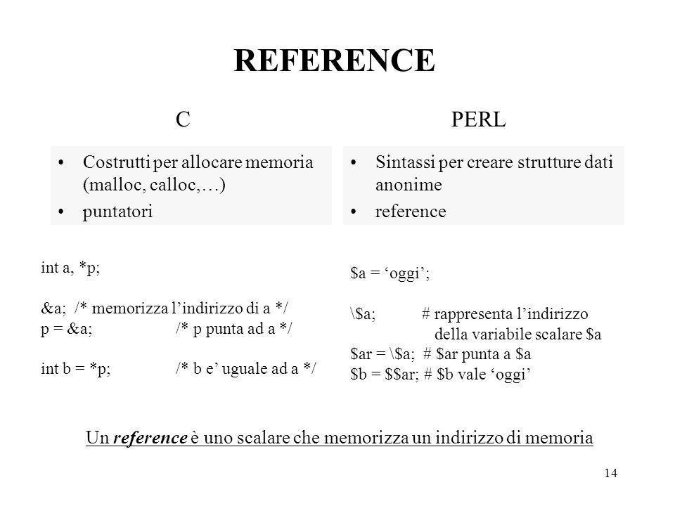 14 REFERENCE Costrutti per allocare memoria (malloc, calloc,…) puntatori Sintassi per creare strutture dati anonime reference CPERL int a, *p; &a; /* memorizza l'indirizzo di a */ p = &a;/* p punta ad a */ int b = *p;/* b e' uguale ad a */ $a = 'oggi'; \$a; # rappresenta l'indirizzo della variabile scalare $a $ar = \$a; # $ar punta a $a $b = $$ar; # $b vale 'oggi' Un reference è uno scalare che memorizza un indirizzo di memoria