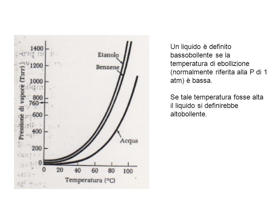 Un liquido è definito bassobollente se la temperatura di ebollizione (normalmente riferita alla P di 1 atm) è bassa. Se tale temperatura fosse alta il