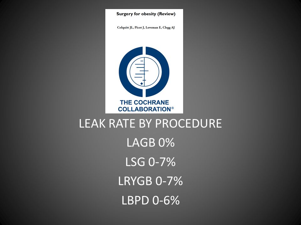 LEAK RATE BY PROCEDURE LAGB 0% LSG 0-7% LRYGB 0-7% LBPD 0-6%