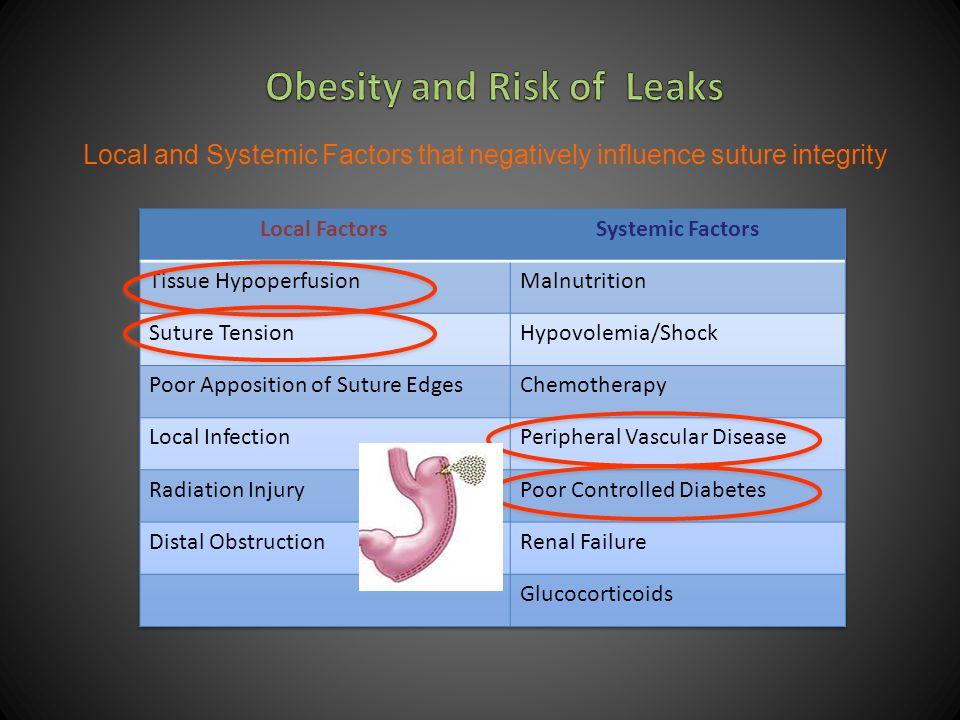 Leaks 0-6 % Sleeve Gastrectomy Sleeve Gastrectomy