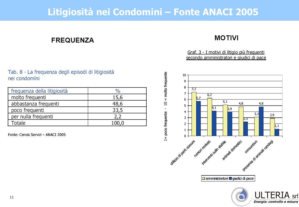 11 Litigiosità nei Condomini – Fonte ANACI 2005 MOTIVI FREQUENZA