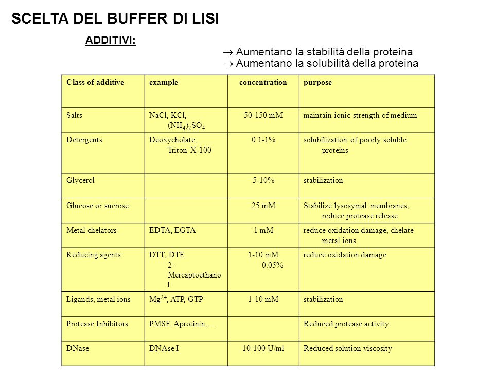 SCELTA DEL BUFFER DI LISI Class of additiveexampleconcentrationpurpose SaltsNaCl, KCl, (NH 4 ) 2 SO 4 50-150 mMmaintain ionic strength of medium DetergentsDeoxycholate, Triton X-100 0.1-1%solubilization of poorly soluble proteins Glycerol 5-10%stabilization Glucose or sucrose 25 mMStabilize lysosymal membranes, reduce protease release Metal chelatorsEDTA, EGTA1 mMreduce oxidation damage, chelate metal ions Reducing agentsDTT, DTE 2- Mercaptoethano l 1-10 mM 0.05% reduce oxidation damage Ligands, metal ionsMg 2+, ATP, GTP1-10 mMstabilization Protease InhibitorsPMSF, Aprotinin,…Reduced protease activity DNaseDNAse I10-100 U/mlReduced solution viscosity ADDITIVI:  Aumentano la stabilità della proteina  Aumentano la solubilità della proteina