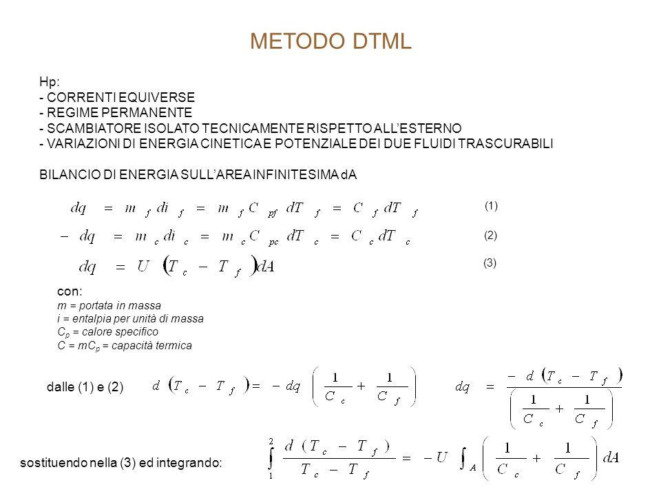 METODO DTML Hp: - CORRENTI EQUIVERSE - REGIME PERMANENTE - SCAMBIATORE ISOLATO TECNICAMENTE RISPETTO ALL'ESTERNO - VARIAZIONI DI ENERGIA CINETICA E PO