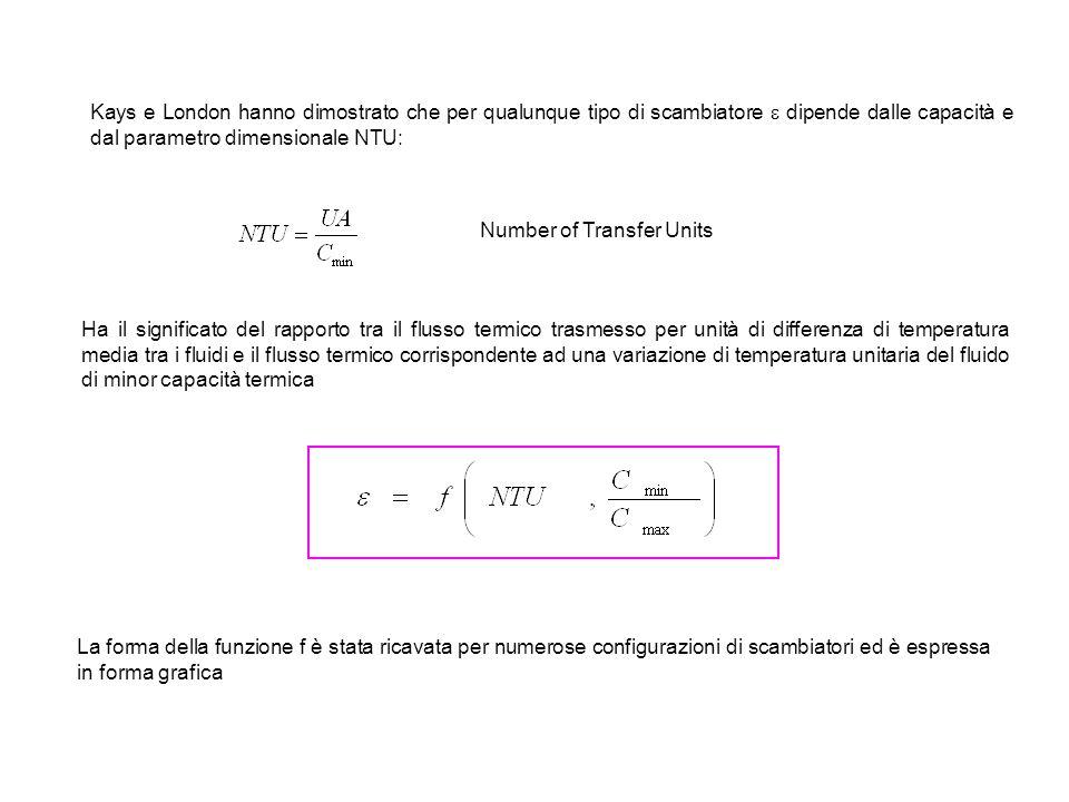 Kays e London hanno dimostrato che per qualunque tipo di scambiatore  dipende dalle capacità e dal parametro dimensionale NTU: Number of Transfer Uni