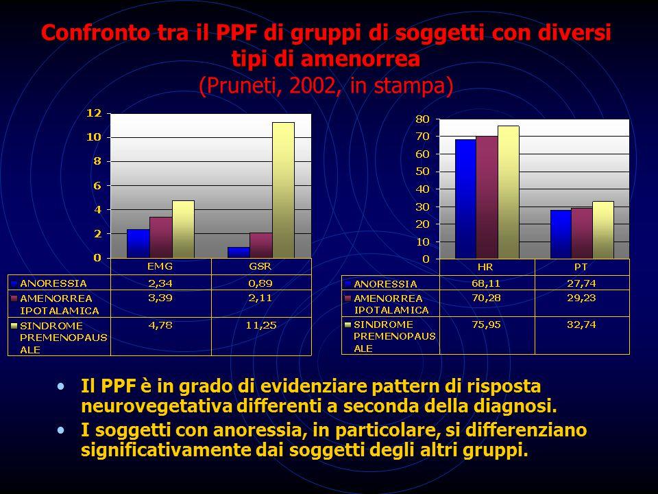Confronto tra il PPF di gruppi di soggetti con diversi tipi di amenorrea Confronto tra il PPF di gruppi di soggetti con diversi tipi di amenorrea (Pruneti, 2002, in stampa) Il PPF è in grado di evidenziare pattern di risposta neurovegetativa differenti a seconda della diagnosi.