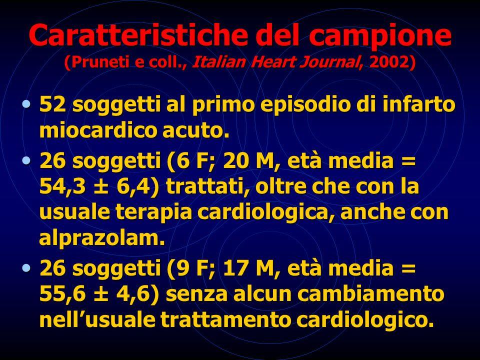 Caratteristiche del campione (Pruneti e coll., Italian Heart Journal, 2002) 52 soggetti al primo episodio di infarto miocardico acuto. 52 soggetti al