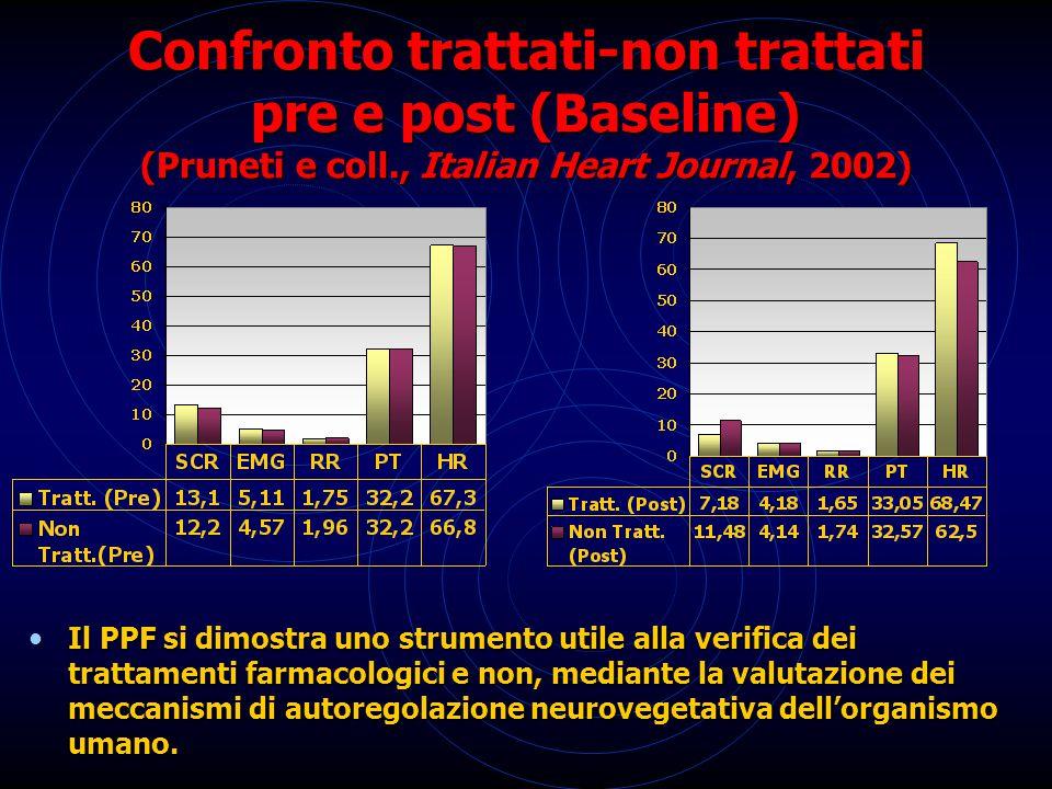 Confronto trattati-non trattati pre e post (Baseline) (Pruneti e coll., Italian Heart Journal, 2002) Il PPF si dimostra uno strumento utile alla verif