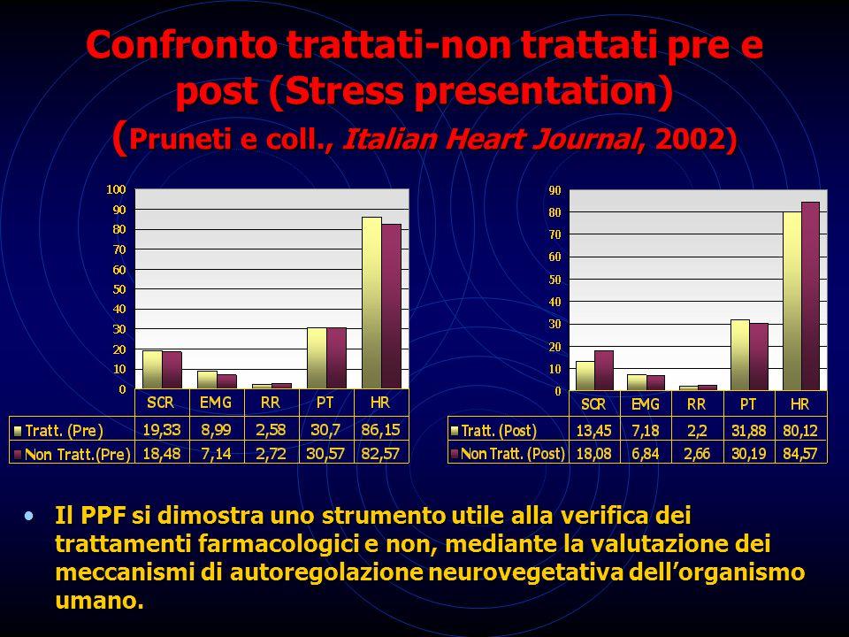 Confronto trattati-non trattati pre e post (Stress presentation) ( Pruneti e coll., Italian Heart Journal, 2002) Il PPF si dimostra uno strumento utile alla verifica dei trattamenti farmacologici e non, mediante la valutazione dei meccanismi di autoregolazione neurovegetativa dell'organismo umano.
