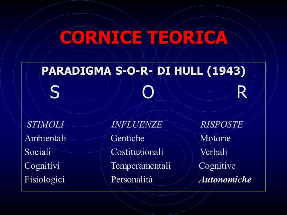CORNICE TEORICA PARADIGMA S-O-R- DI HULL (1943) S O R STIMOLI INFLUENZE RISPOSTE Ambientali Gentiche Motorie Sociali Costituzionali Verbali Cognitivi Temperamentali Cognitive Fisiologici Personalità Autonomiche