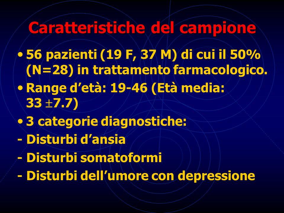 Caratteristiche del campione 56 pazienti (19 F, 37 M) di cui il 50% (N=28) in trattamento farmacologico. Range d'età: 19-46 (Età media: 33  7.7) 3 c
