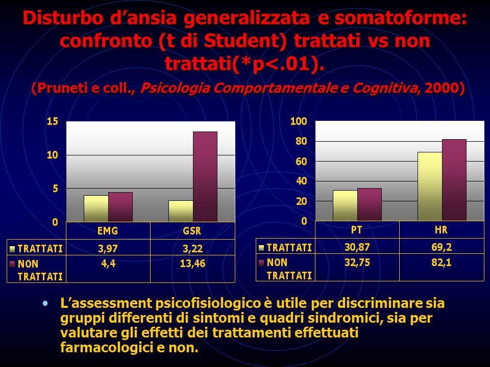 L'assessment psicofisiologico è utile per discriminare sia gruppi differenti di sintomi e quadri sindromici, sia per valutare gli effetti dei trattame