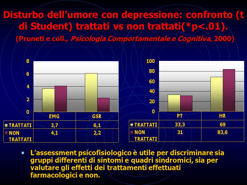 L'assessment psicofisiologico è utile per discriminare sia gruppi differenti di sintomi e quadri sindromici, sia per valutare gli effetti dei trattamenti effettuati farmacologici e non.