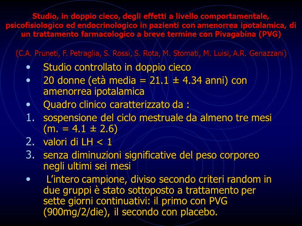 Studio controllato in doppio cieco Studio controllato in doppio cieco 20 donne (età media = 21.1 ± 4.34 anni) con amenorrea ipotalamica 20 donne (età
